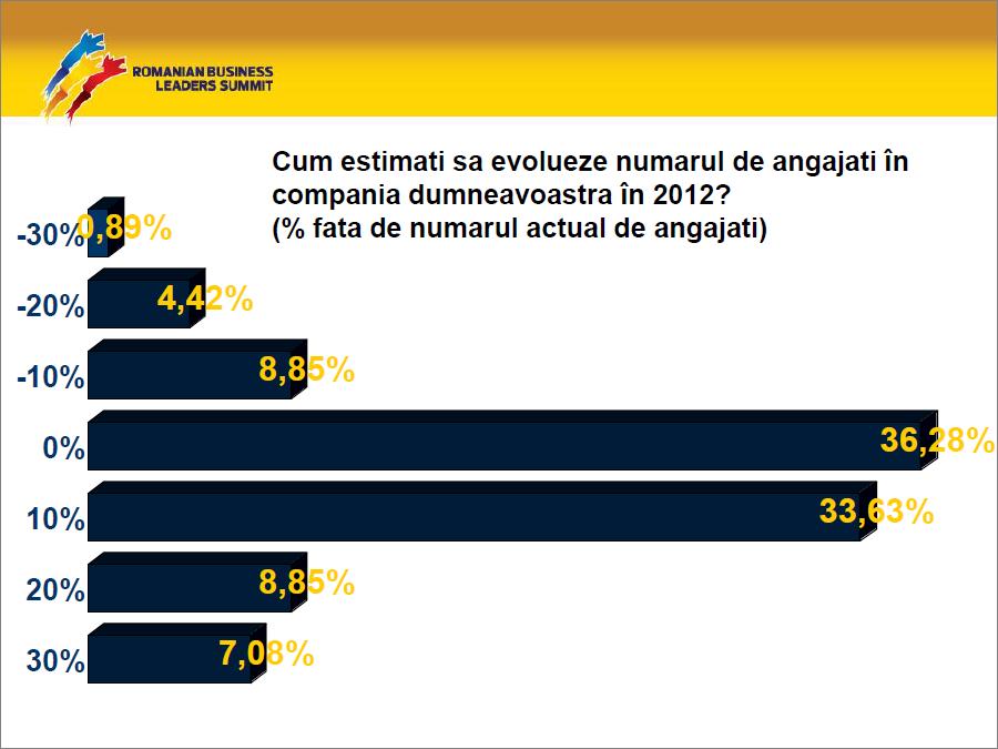 Usor optimism al liderilor din business privind evolutia indicatorilor-cheie in companiile lor in 2012