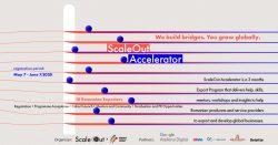 Acceleratorul de internaționalizare ScaleOut: căutăm 10 firme românești care vor să facă export și să crească pe o piață nouă