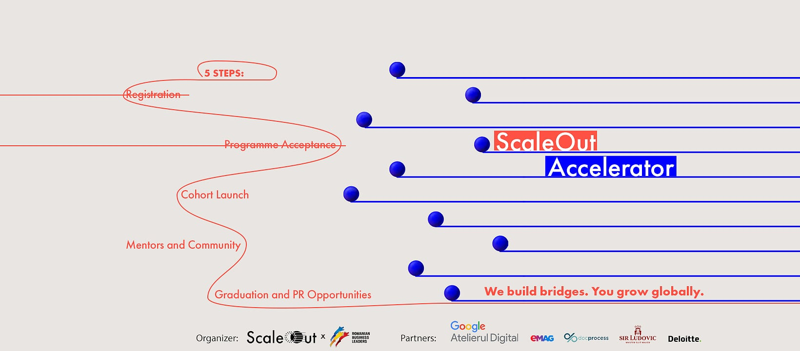 ScaleOut Export Accelerator starts with 10 Romanian companies willing to go global
